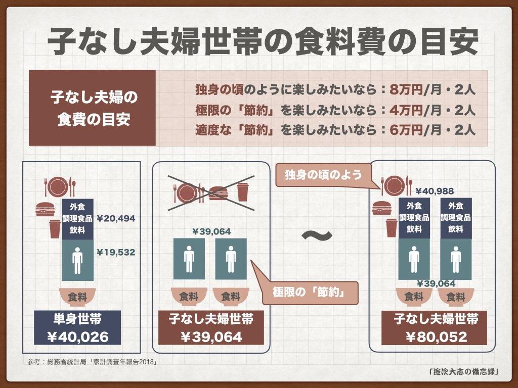KNF34子なし夫婦世帯の食料費の目安