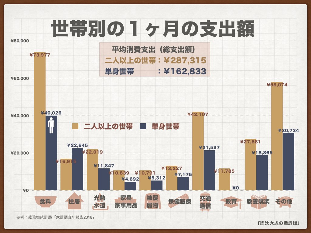 KNF34世帯別の1ヶ月の支出額