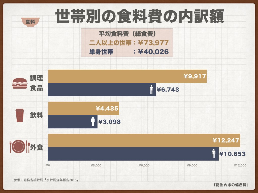 KNF34世帯別の食料費の内訳額