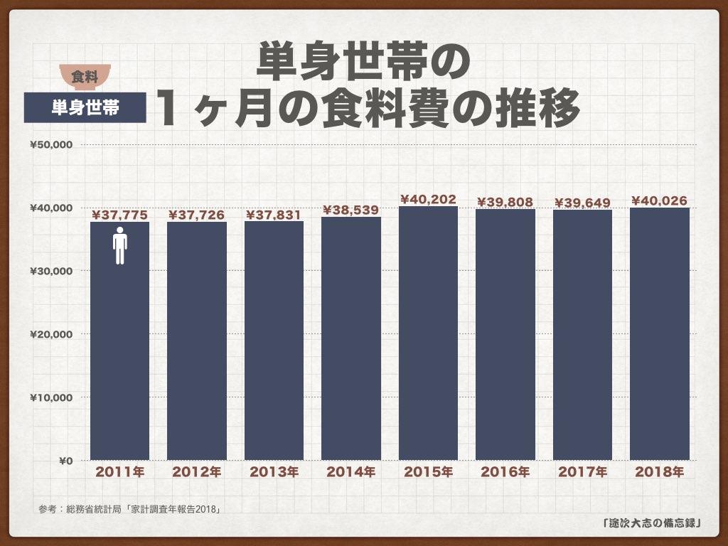 KNF34単身世帯の1ヶ月の食料費の推移