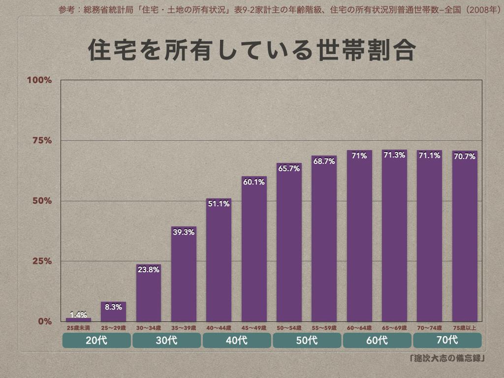 OKK4住宅を所有している世帯割合
