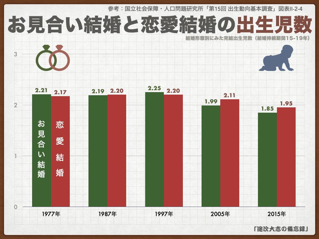 KNF41お見合い結婚と恋愛結婚の出生児数