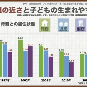子なし夫婦の不妊治療・東京を離れて母親と同居の方が生まれやすい?