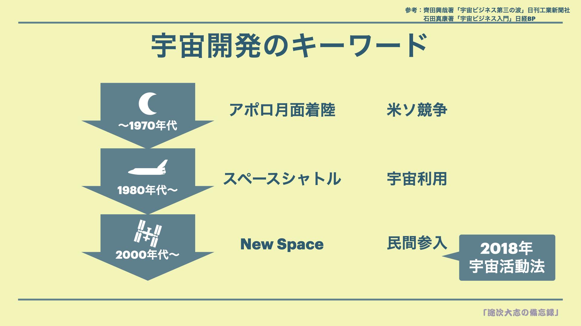 ZKK2宇宙開発のキーワード