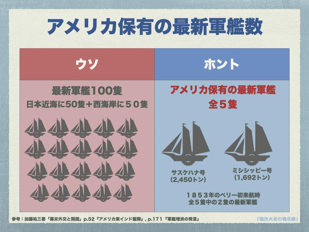 YR22アメリカ保有の最新軍艦数