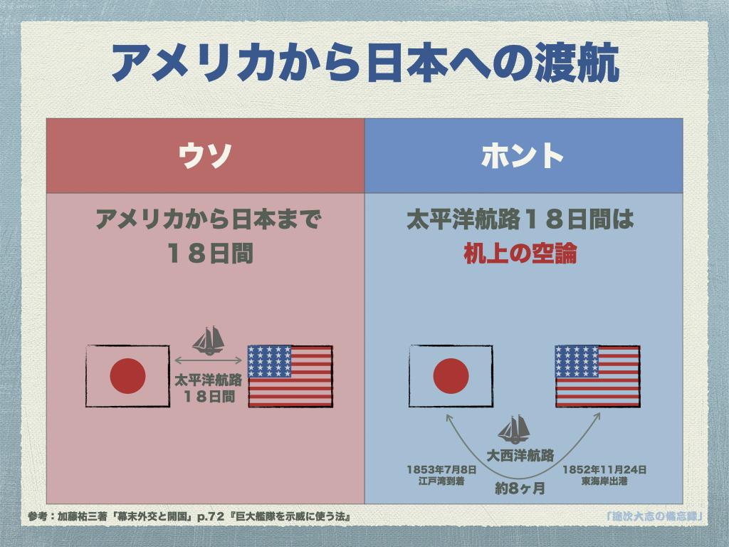 YR22アメリカから日本への渡航