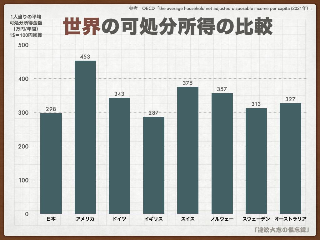 KNF43世界の可処分所得の比較