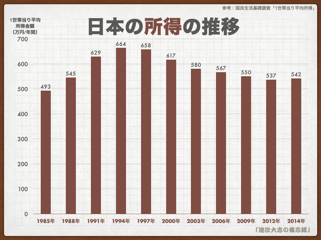 KNF43日本の所得の推移