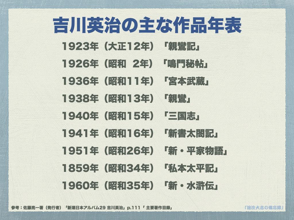 TR23吉川英治の主な作品年表