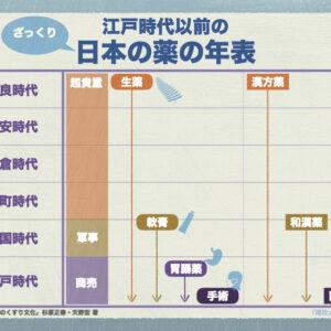 日本の薬(くすり)の歴史年表に横浜が登場するのは明治時代以降