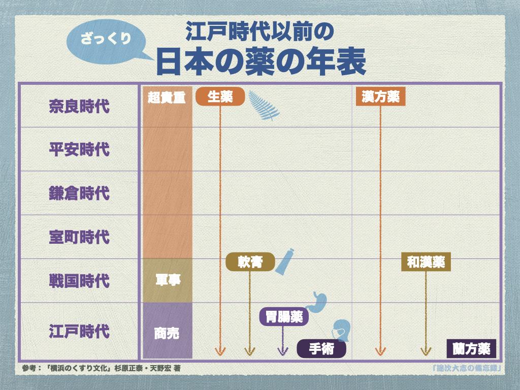 YR24江戸時代以前の日本の薬の年表